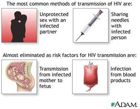 Hiv transmission hiv basics hivaids cdc png 409x320